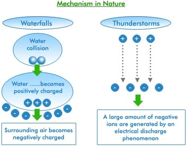 Negative Ions - Mechanism in Nature