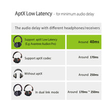 Avantree aptX LOW LATENCY Bluetooth Transmitter for TV, Dual Link for Two Headphones / Receivers, 3.5mm Wireless Audio Adapter