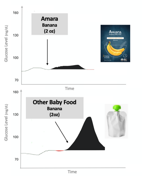 effect of sugar on babies