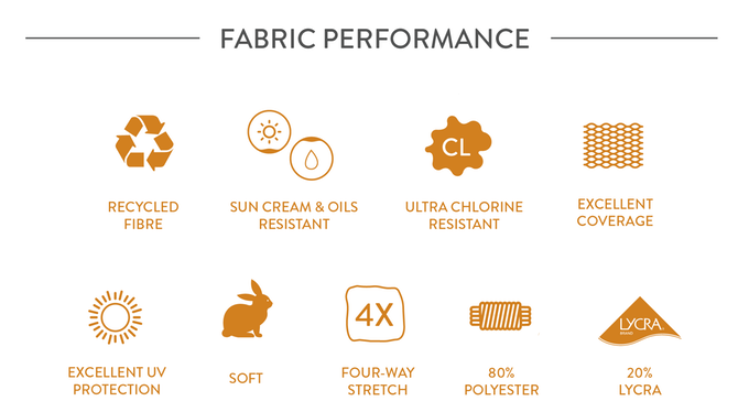Fabric Performance