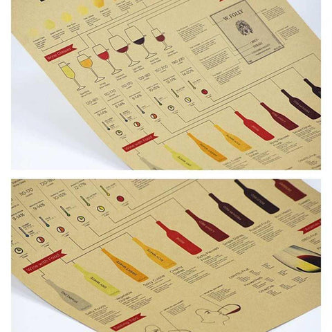 Basic Wine Guide Design Old Style Decorative Poster Print Wall Decor Decals