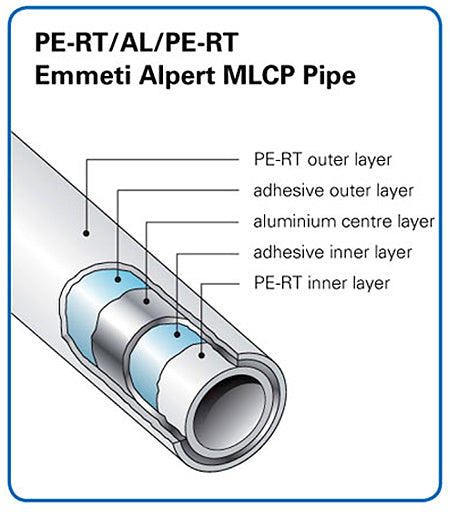 PE-RT Barrier Pipe Diagram