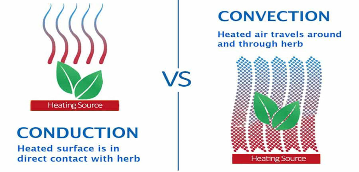 Conduction vs Convection heating