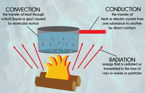 the difference between conduction and convection