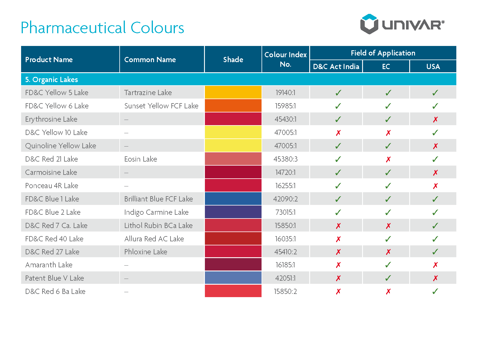 Lakes | Univar Colour