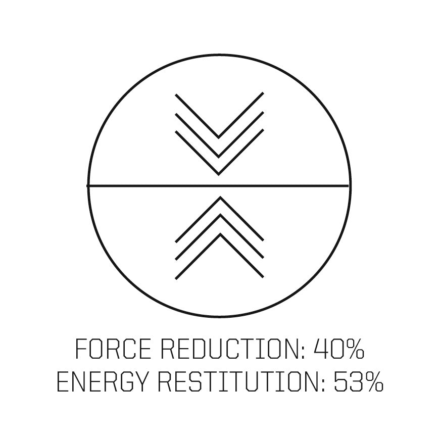 force reduction 40%, energy restitution 53.5%