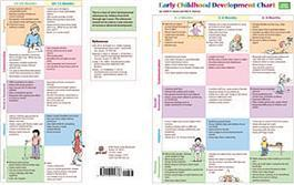 Early Childhood Development Chart–Third Edition: Mini-Poster Pack (25) by Judith K. Voress & Nils A. Pearson
