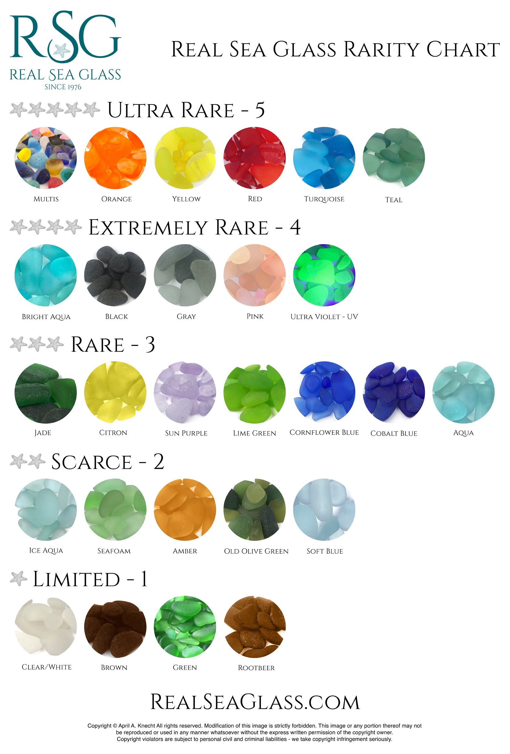 Real Sea Glass Rarity Chart