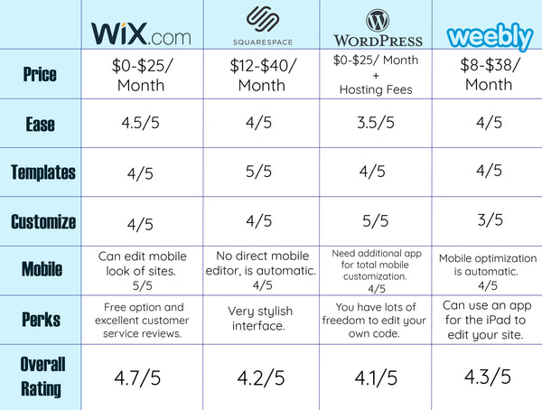 Wordpress vs. Wix vs. Squarespace vs. Weebly