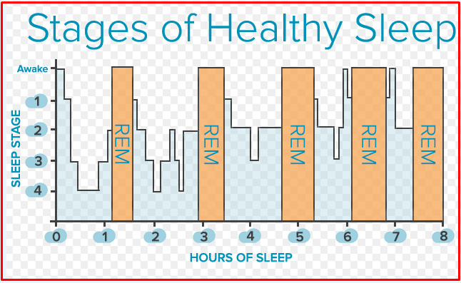How is your sleep routine in slowing down caregiver days?