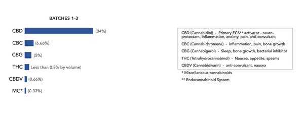 cbd-products-ned-batch-1-3-breakdown