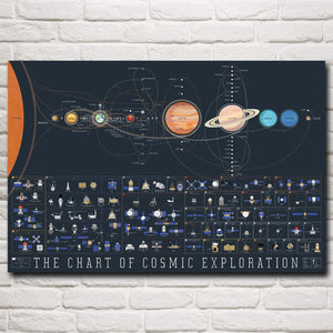 """The Chart of Cosmic Exploration"" Our Solar System"