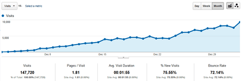 Website Traffic Tier 1