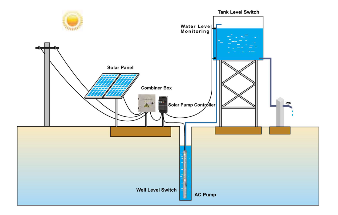 2kW solar DC water bore hole pump and Installation
