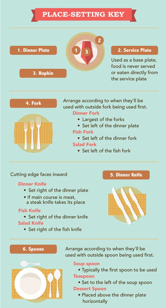 Place-Setting Key: positioning plates, napkin, fork, knives and spoons.
