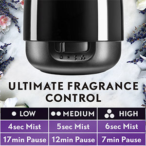 Ultimate Fragrance Control