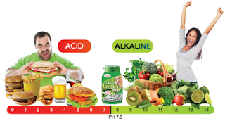 Acid Alkaline Balance – Why you need to be Alkaline