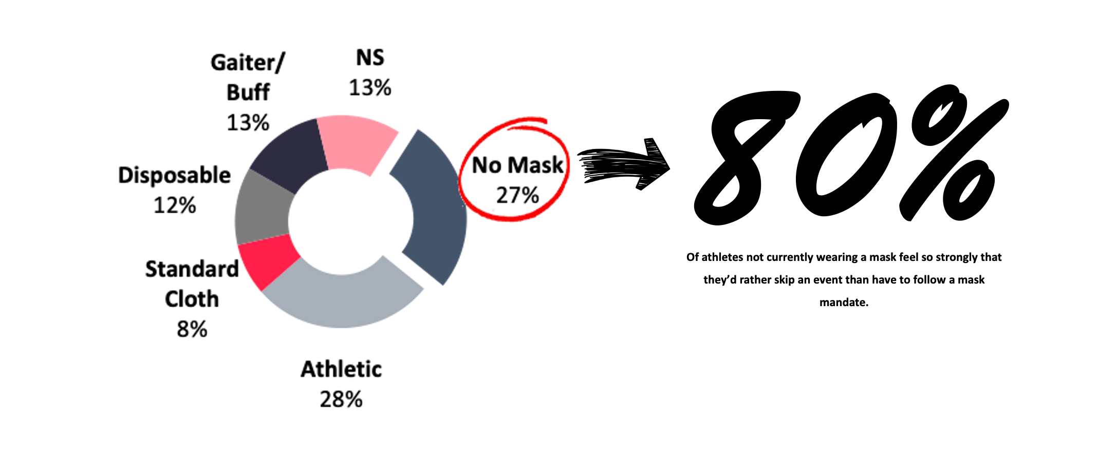 FAVORITE MASKS FOR FITNESS BREAKDOWN OUT OF TOTAL