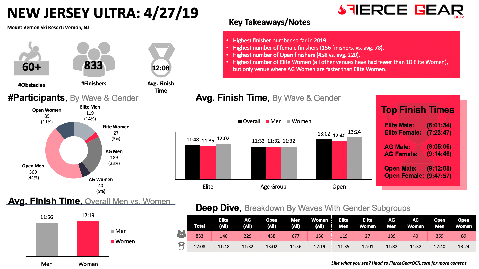 Fierce Gear OCR Spartan NJ Ultra Beast obstacle course race Average Finish Time Data 2019