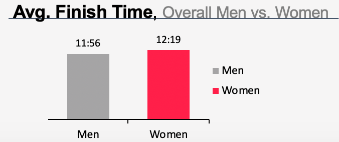 Fierce Gear OCR Spartan Ultra obstacle course race Average Finish Time Data 2019