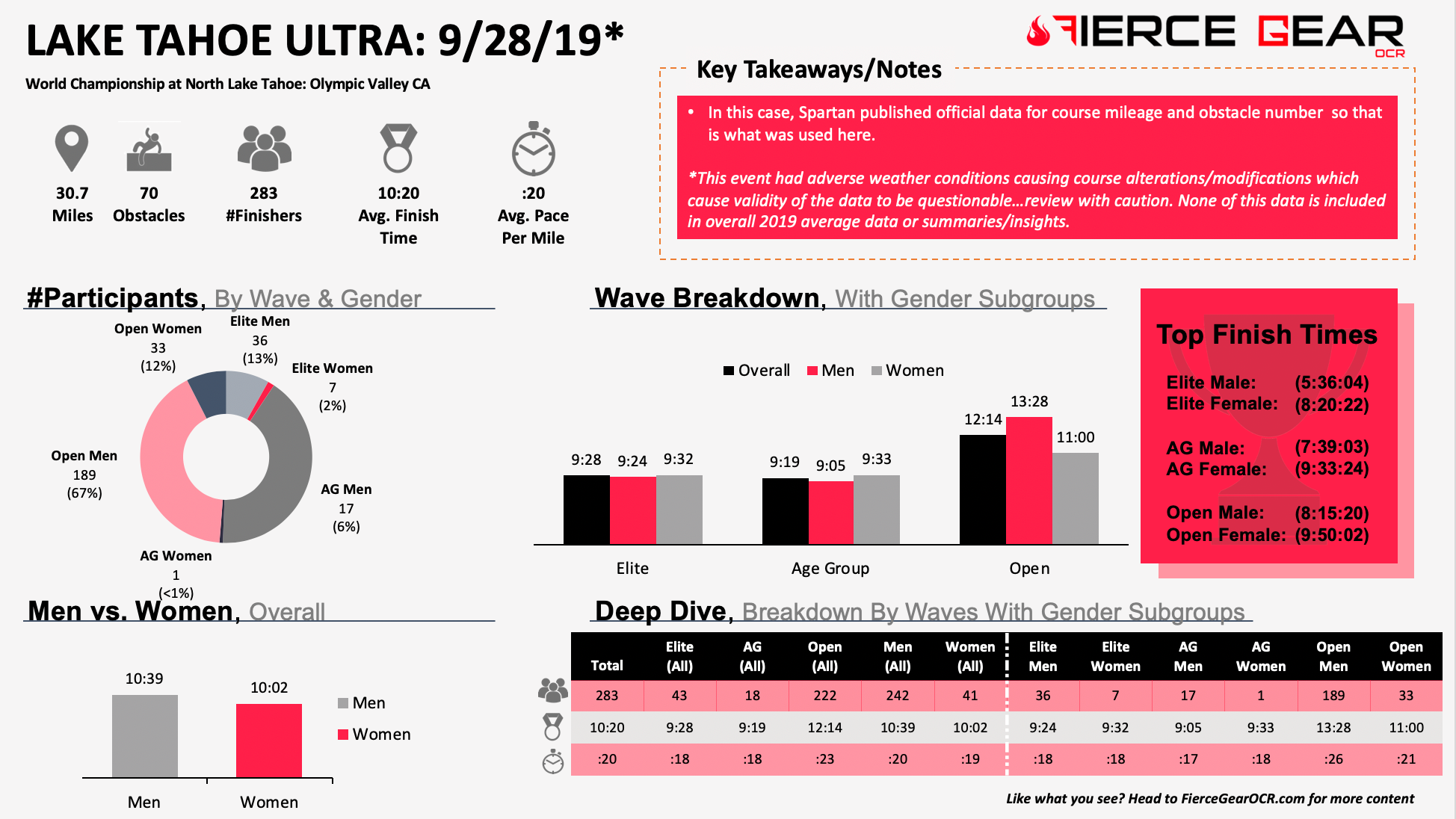 Spartan Ultra Beast and World Championships Lake Tahoe 2019 data and insights by Fierce Gear OCR