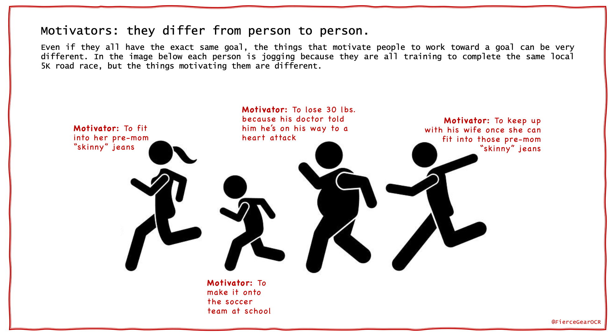 Graphic Illustrating How Motivators Differ By Individual by Katie Purcell for Fierce Gear OCR