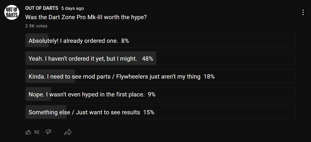 Poll Results: Was the DZP Mk-3 Worth the Hype?
