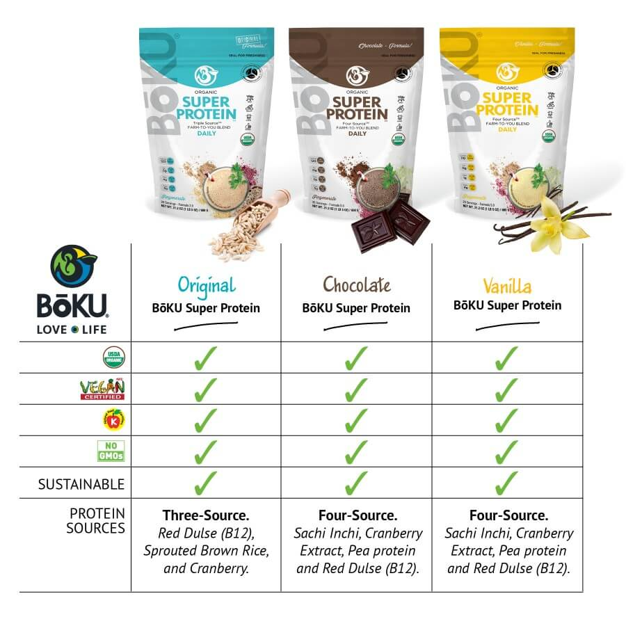 Super Protein - Chocolate Powders BoKU® Superfood