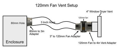120mm Fan Vent Adapters for 3D Printers