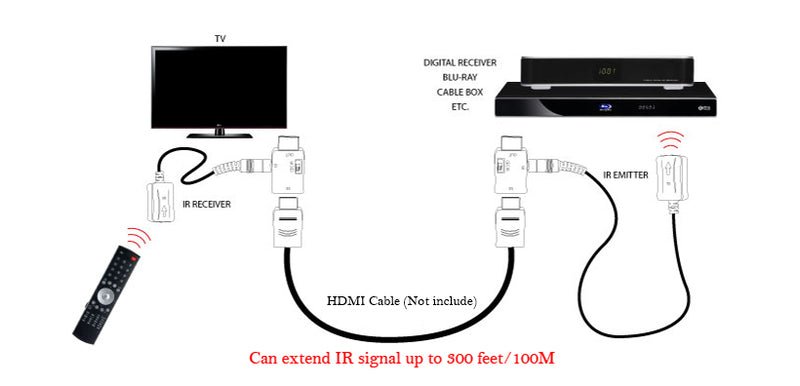 IR Extender over HDMI Cables