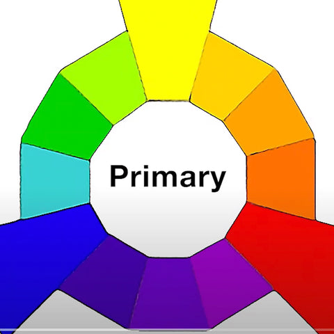 Primary color wheel and how to use it to pop blue eye colors.