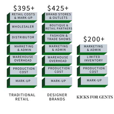 Graphical display of the cost savings from Kicks For Gents shoes vs. the traditional big brands and designer brands.