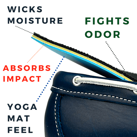 Fights Odor, Wicks Moisture, Absorbs Impact, Yoga Mat Feel, Triple Density Insole Description