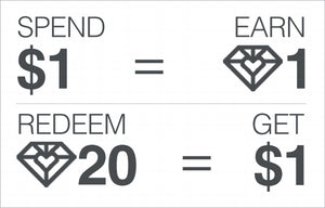 Spend One Dollar, and Earn One Gem Point.  Redeem 20 Gempoints, and Get One Dollar of Free Product.