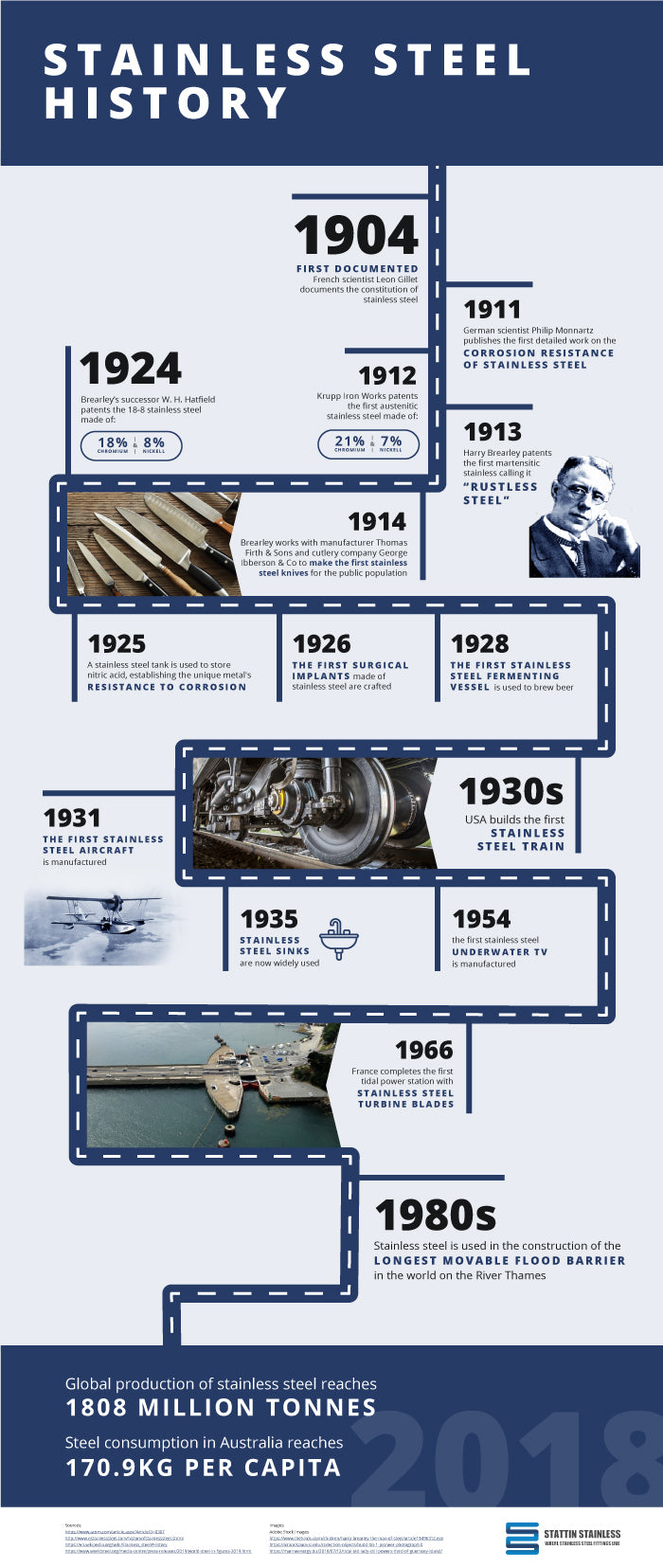 History of Stainless Steel Infographic