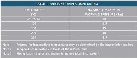 Pressure temperature ratings for application of Grade 316 BSP fittings