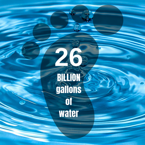 26 billion gallons of water used to wash laundry