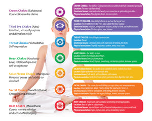 Everything you need to know about Chakras