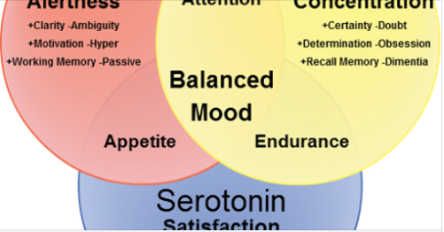 Difference between Serotonin and Dopamine via DifferenceBetween.net