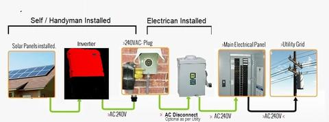 3000 Watts (3KW) Solar Grid-Tied Solar Power System with Grid-tie inverter, wires, panel mounting