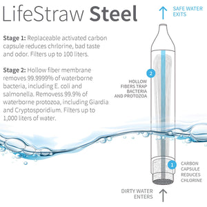 LifeStraw - Buy Quality Portable Water Filters
