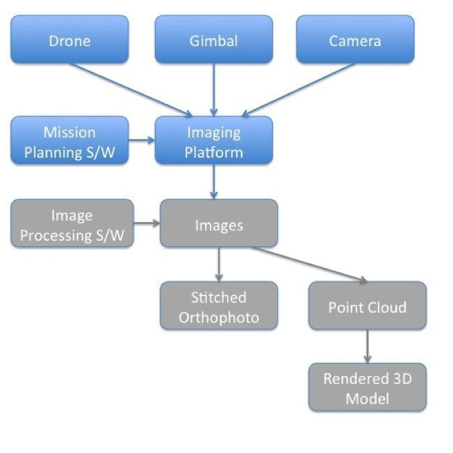 ADR_AerialSurvey_Inspection_Havok%7Cflowchart.jpg