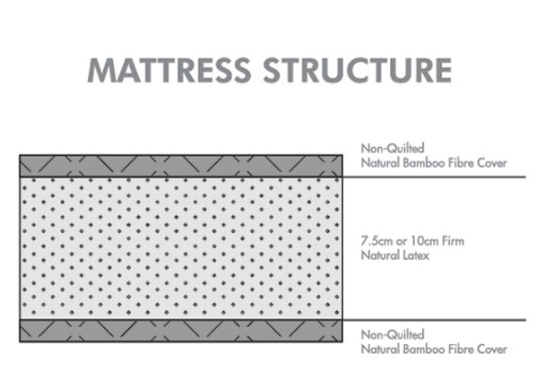 Sofzsleep Baby Cot Latex Mattress (L142 x W70 cm)