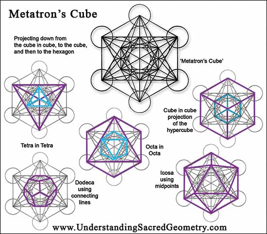 from the book 'Understanding Sacred Geometry'