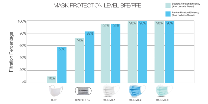 PSL 4-Ply Protective Mask - Neon Series - Infrared (Pack of 10)