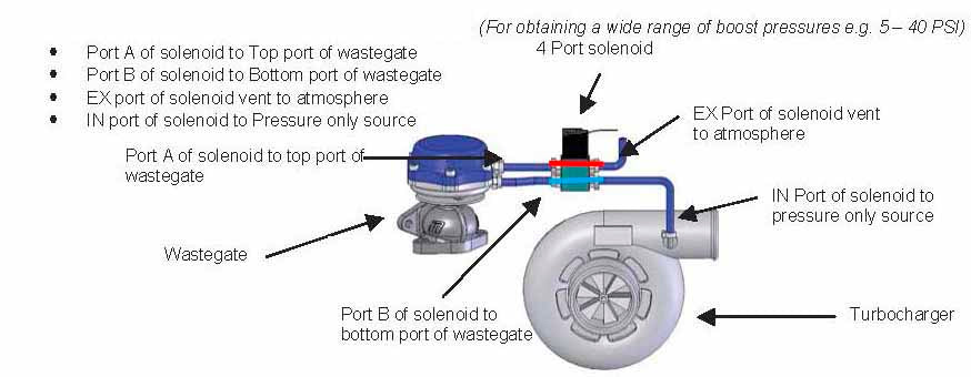 4 Port Boost Solenoid Diagram | Wiring Diagram