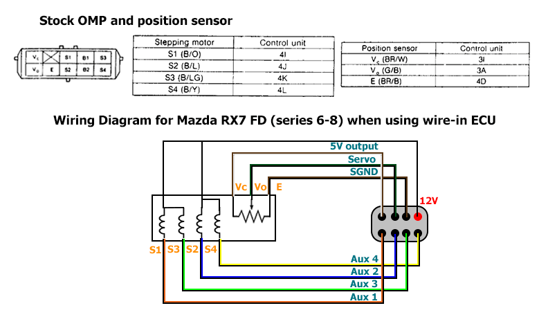 Metering Oil Pump Control On Mazda Rotary Engines With Modular Ecus