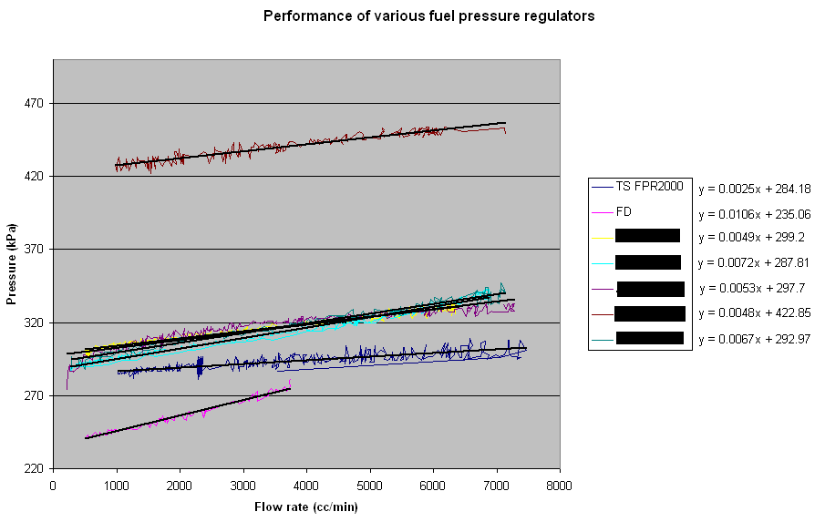 Surprising Fuel Pressure Regs Is There Much Of A Difference Adaptronic Wiring Digital Resources Funapmognl