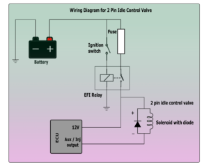 Peachy Wiring And Configuring Outputs On Different Types Of Idle Actuators Wiring Cloud Oideiuggs Outletorg