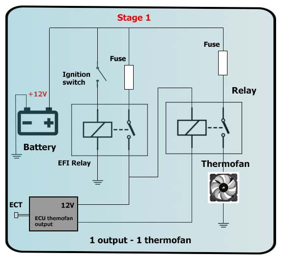 Thermofan Control on the Modular ECUs - Adaptronic
